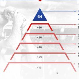 10.000 TL Bonus Dünya Kupası Piramitinde